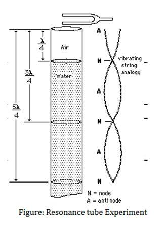 Resonance tube