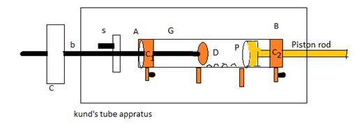 kunds tube method